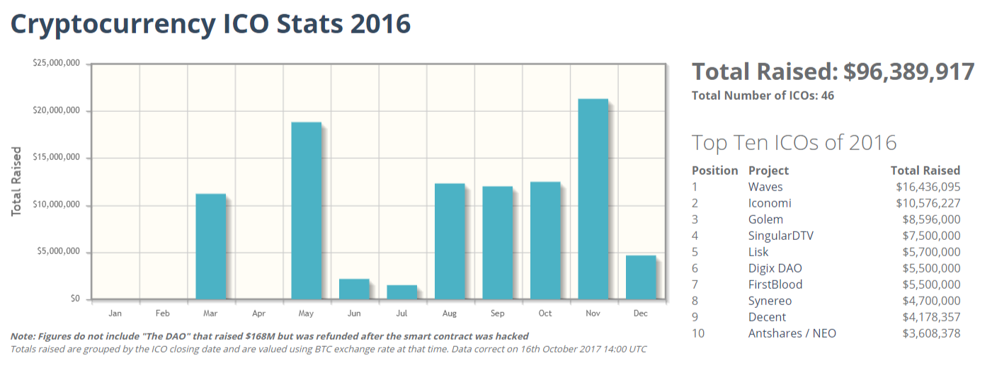 Cryptocurrency ICO stats 2016