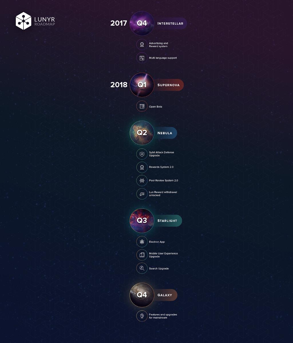 Lunyr roadmap