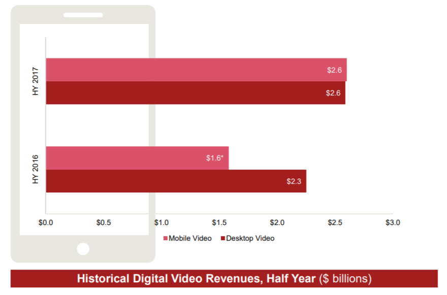Mobile digital video revenue